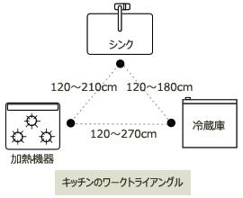 キッチンのワークトライアングル[イメージ]
