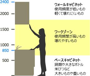 キッチンの収納位置[イメージ]