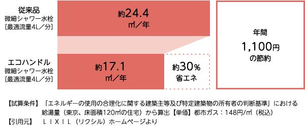 年間のガス使用量の節約[イメージ]